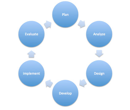 training content development cycle